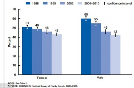 Decline: This graph shows the declining number of girls and boys, aged 15-19, who have had sexual intercourse.