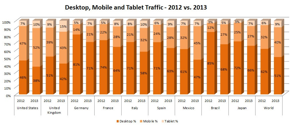 62% of US Pornographic Traffic Is Now On Mobile