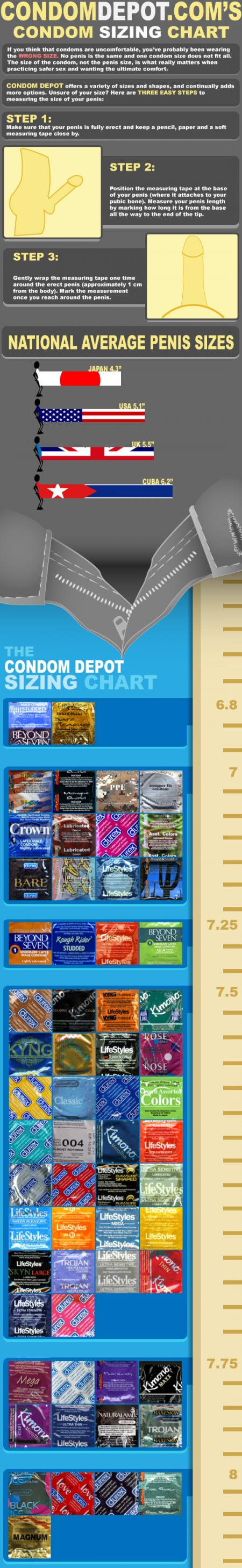 Infographic To Help You Find The Right Sized Condom