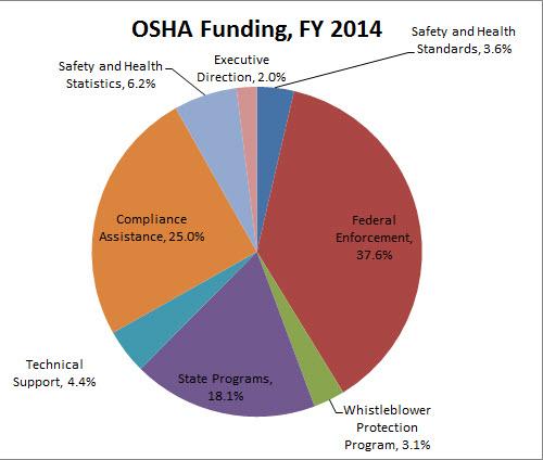 OSHA2014Funding
