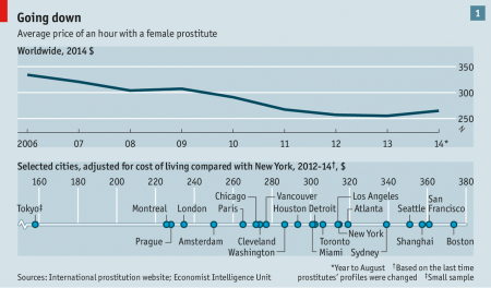 The Economist's analysis of 190,000 profiles of sex workers on an international review site. The data go back as far as 1999. For each individual, the most recent information available has been used, with prices corrected for inflation.