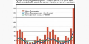 Number of gonorrhea cases in Yakima County hits 30-year high