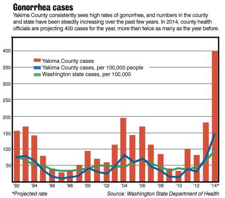 Number of gonorrhea cases in Yakima County hit 30-year high