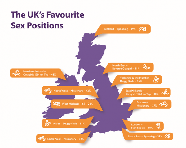 The UK's favorite sexual positions… by region