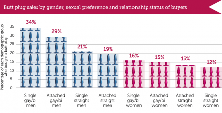 butt-plug-sales-by-gender-and-relationship-status
