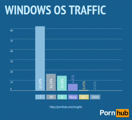Android Beats iOS in Porn Consumption; Windows Is Still #1 Desktop OS For Porn Fans