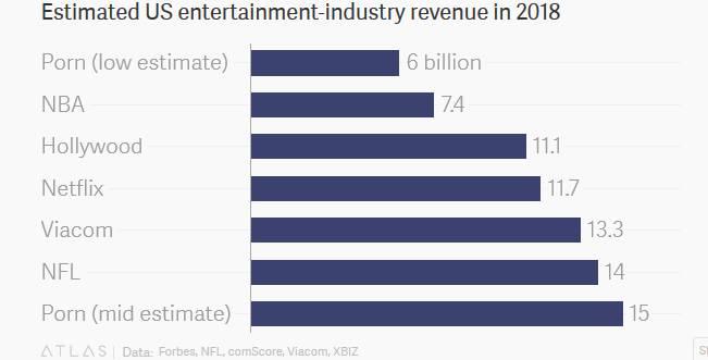 Porns Economic Influence Bigger Than Netflix