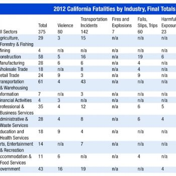 New Cal/OSHA Report: State Averages 1.027 Workplace Deaths Per Day